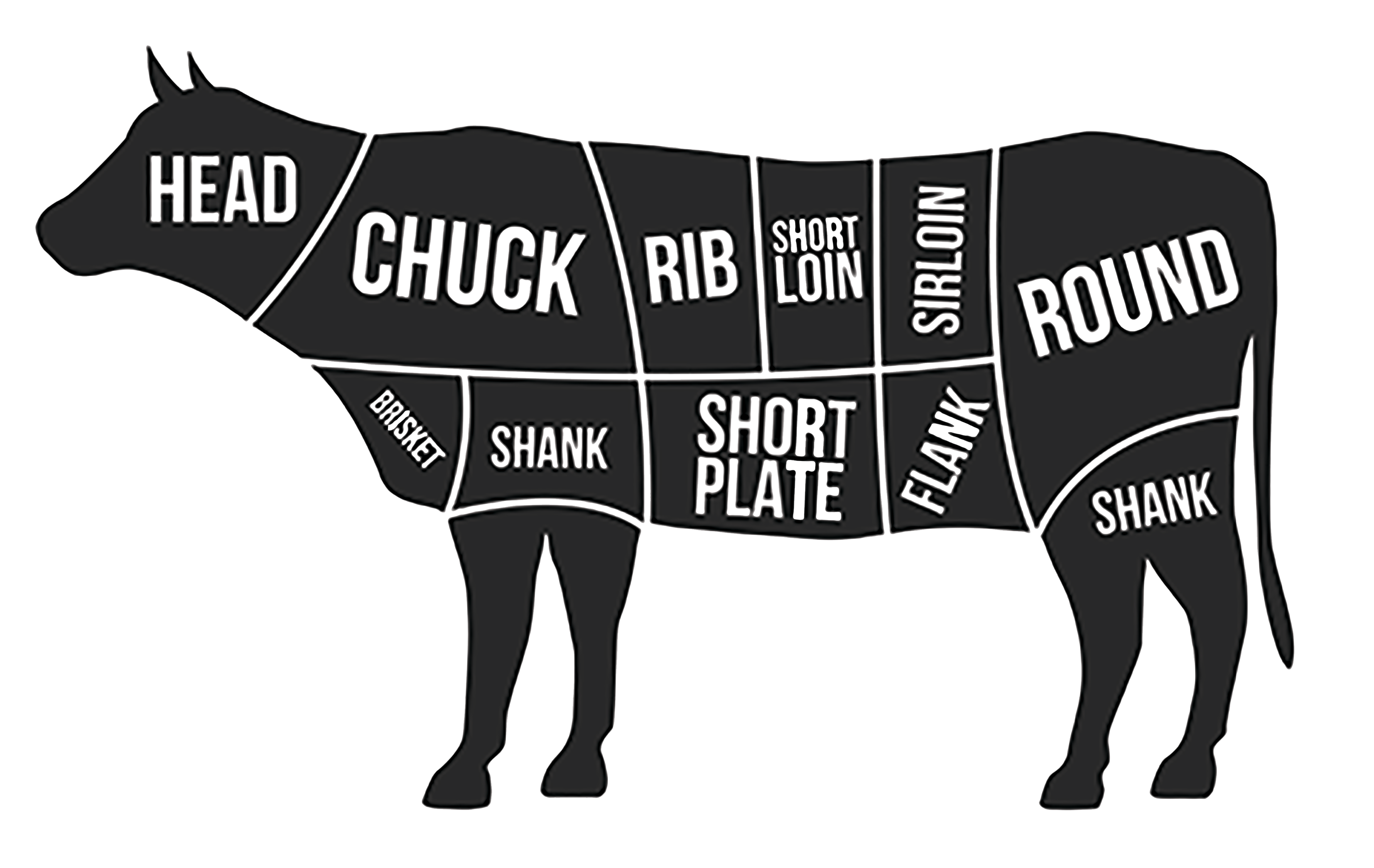 The best beef cuts
